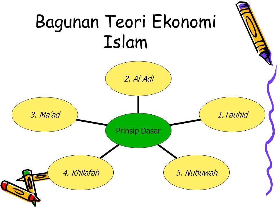 Bagunan Teori Ekonomi Islam Prinsip Dasar 2. Al-Adl1.Tauhid 5. Nubuwah 4. Khilafah 3. Ma'ad