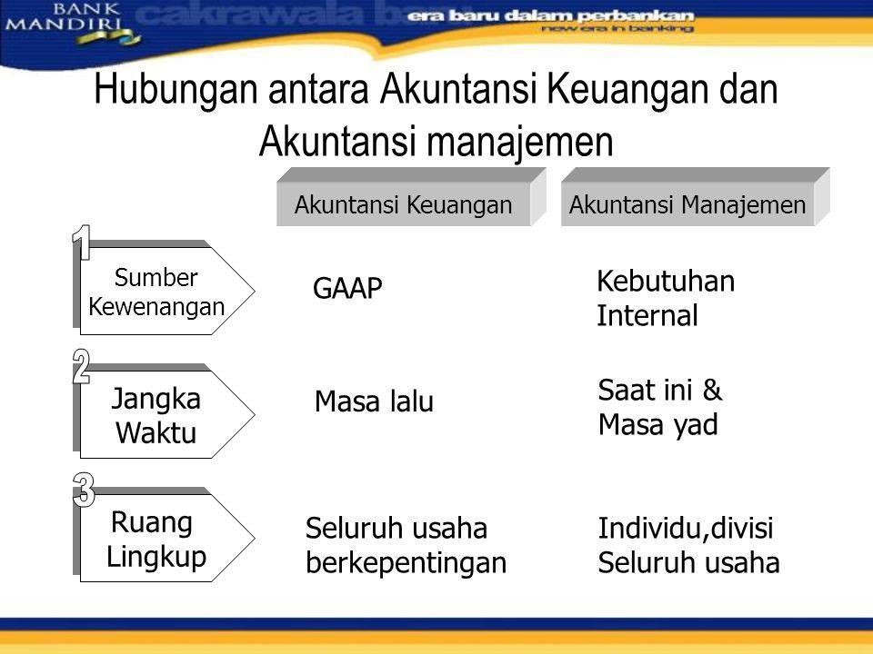 Hubungan antara Akuntansi Keuangan dan Akuntansi manajemen Sumber Kewenangan Sumber Kewenangan Jangka Waktu Jangka Waktu Ruang Lingkup Ruang Lingkup Akuntansi KeuanganAkuntansi Manajemen GAAP Kebutuhan Internal Masa lalu Saat ini & Masa yad Seluruh usaha berkepentingan Individu,divisi Seluruh usaha