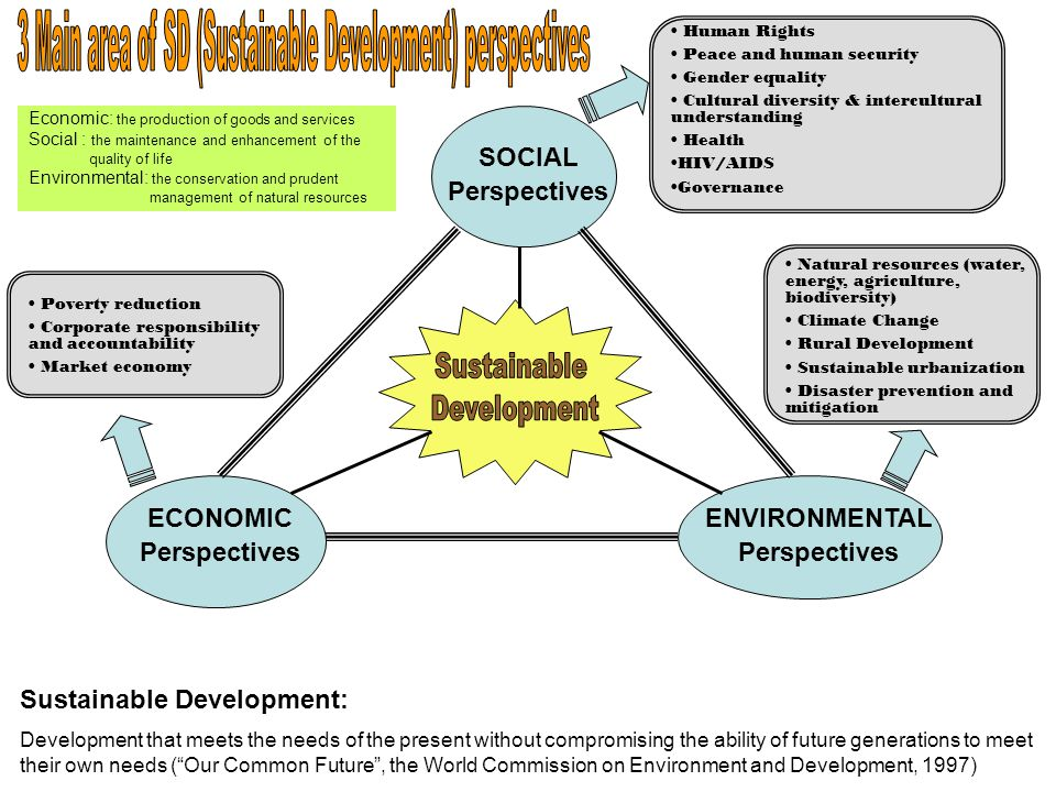 SOCIAL Perspectives ECONOMIC Perspectives ENVIRONMENTAL Perspectives Human Rights Peace and human security Gender equality Cultural diversity & intercultural understanding Health HIV/AIDS Governance Natural resources (water, energy, agriculture, biodiversity) Climate Change Rural Development Sustainable urbanization Disaster prevention and mitigation Poverty reduction Corporate responsibility and accountability Market economy Economic: the production of goods and services Social : the maintenance and enhancement of the quality of life Environmental: the conservation and prudent management of natural resources Sustainable Development: Development that meets the needs of the present without compromising the ability of future generations to meet their own needs ( Our Common Future , the World Commission on Environment and Development, 1997)