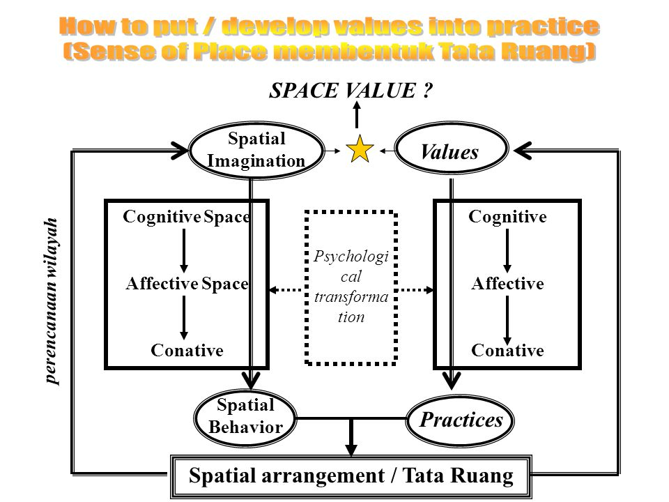 Spatial Imagination Values Cognitive Space Affective Space Conative Psychologi cal transforma tion Cognitive Affective Conative Spatial Behavior Practices Spatial arrangement / Tata Ruang perencanaan wilayah SPACE VALUE ?
