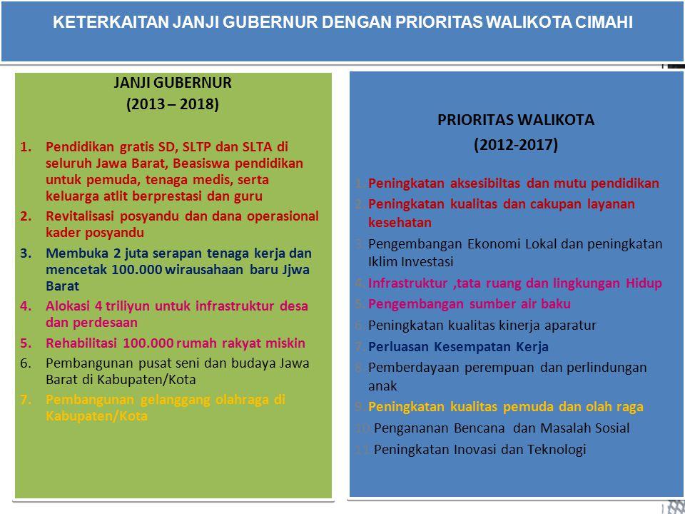 KETERKAITAN JANJI GUBERNUR DENGAN PRIORITAS WALIKOTA CIMAHI 2 JANJI GUBERNUR (2013 – 2018) 1.Pendidikan gratis SD, SLTP dan SLTA di seluruh Jawa Barat, Beasiswa pendidikan untuk pemuda, tenaga medis, serta keluarga atlit berprestasi dan guru 2.Revitalisasi posyandu dan dana operasional kader posyandu 3.Membuka 2 juta serapan tenaga kerja dan mencetak 100.000 wirausahaan baru Jjwa Barat 4.Alokasi 4 triliyun untuk infrastruktur desa dan perdesaan 5.Rehabilitasi 100.000 rumah rakyat miskin 6.Pembangunan pusat seni dan budaya Jawa Barat di Kabupaten/Kota 7.Pembangunan gelanggang olahraga di Kabupaten/Kota JANJI GUBERNUR (2013 – 2018) 1.Pendidikan gratis SD, SLTP dan SLTA di seluruh Jawa Barat, Beasiswa pendidikan untuk pemuda, tenaga medis, serta keluarga atlit berprestasi dan guru 2.Revitalisasi posyandu dan dana operasional kader posyandu 3.Membuka 2 juta serapan tenaga kerja dan mencetak 100.000 wirausahaan baru Jjwa Barat 4.Alokasi 4 triliyun untuk infrastruktur desa dan perdesaan 5.Rehabilitasi 100.000 rumah rakyat miskin 6.Pembangunan pusat seni dan budaya Jawa Barat di Kabupaten/Kota 7.Pembangunan gelanggang olahraga di Kabupaten/Kota PRIORITAS WALIKOTA (2012-2017) 1.Peningkatan aksesibiltas dan mutu pendidikan 2.Peningkatan kualitas dan cakupan layanan kesehatan 3.Pengembangan Ekonomi Lokal dan peningkatan Iklim Investasi 4.Infrastruktur,tata ruang dan lingkungan Hidup 5.Pengembangan sumber air baku 6.Peningkatan kualitas kinerja aparatur 7.Perluasan Kesempatan Kerja 8.Pemberdayaan perempuan dan perlindungan anak 9.Peningkatan kualitas pemuda dan olah raga 10.Pengananan Bencana dan Masalah Sosial 11.Peningkatan Inovasi dan Teknologi PRIORITAS WALIKOTA (2012-2017) 1.Peningkatan aksesibiltas dan mutu pendidikan 2.Peningkatan kualitas dan cakupan layanan kesehatan 3.Pengembangan Ekonomi Lokal dan peningkatan Iklim Investasi 4.Infrastruktur,tata ruang dan lingkungan Hidup 5.Pengembangan sumber air baku 6.Peningkatan kualitas kinerja aparatur 7.Perluasan Kesempatan K