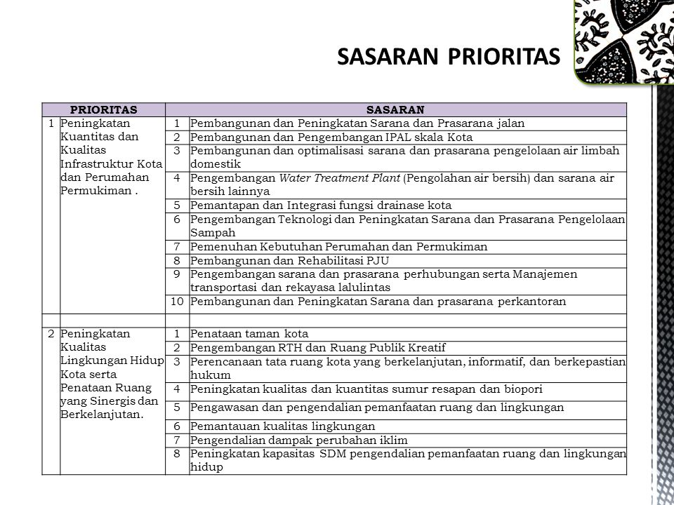 PRIORITASSASARAN 1Peningkatan Kuantitas dan Kualitas Infrastruktur Kota dan Perumahan Permukiman.