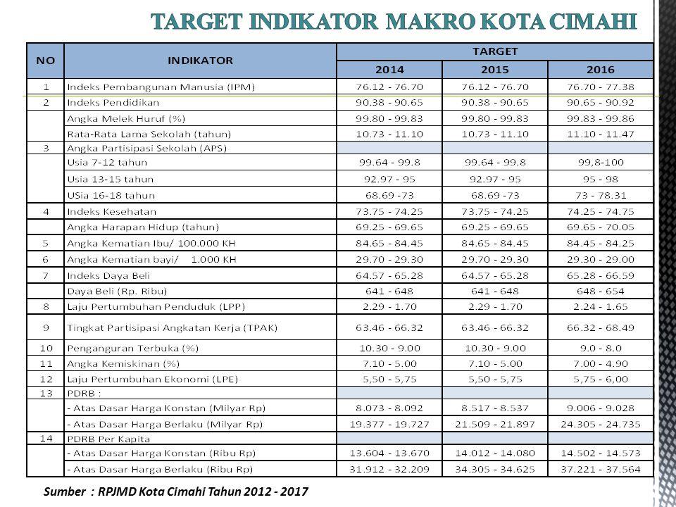 Sumber : RPJMD Kota Cimahi Tahun 2012 - 2017