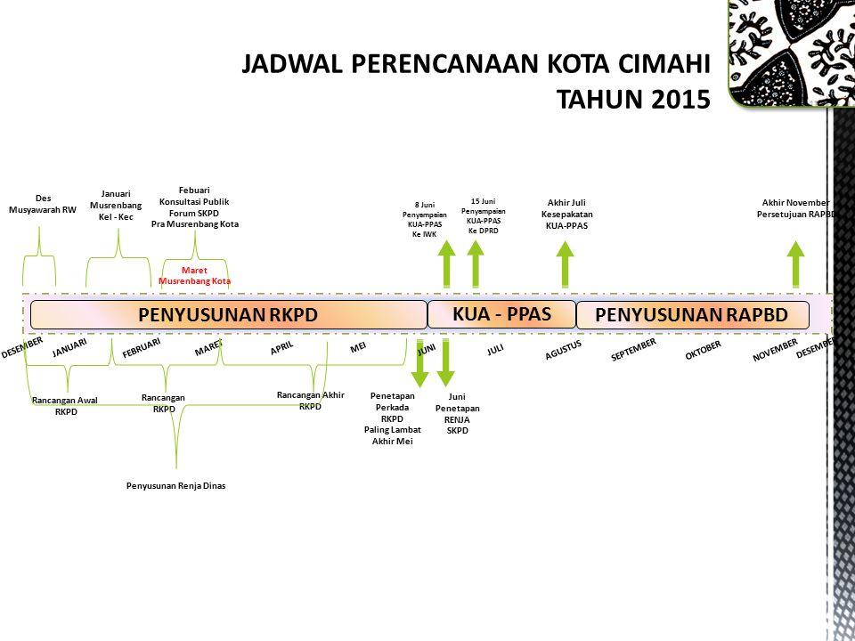PRIORITASSASARAN 3 Sinergitas pembangunan antar sektor dan wilayah.