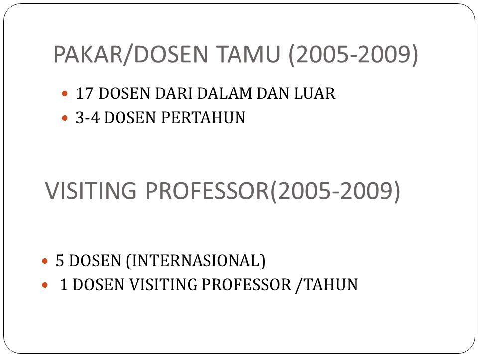 PAKAR/DOSEN TAMU (2005-2009) 17 DOSEN DARI DALAM DAN LUAR 3-4 DOSEN PERTAHUN VISITING PROFESSOR(2005-2009) 5 DOSEN (INTERNASIONAL) 1 DOSEN VISITING PR