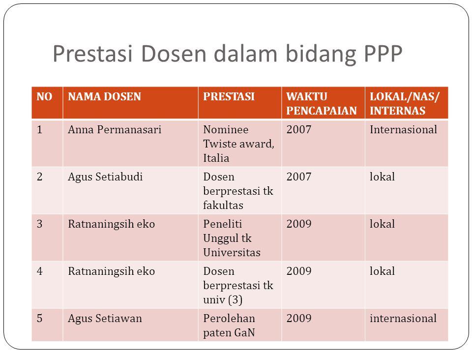 Prestasi Dosen dalam bidang PPP NONAMA DOSENPRESTASIWAKTU PENCAPAIAN LOKAL/NAS/ INTERNAS 1Anna PermanasariNominee Twiste award, Italia 2007Internasion