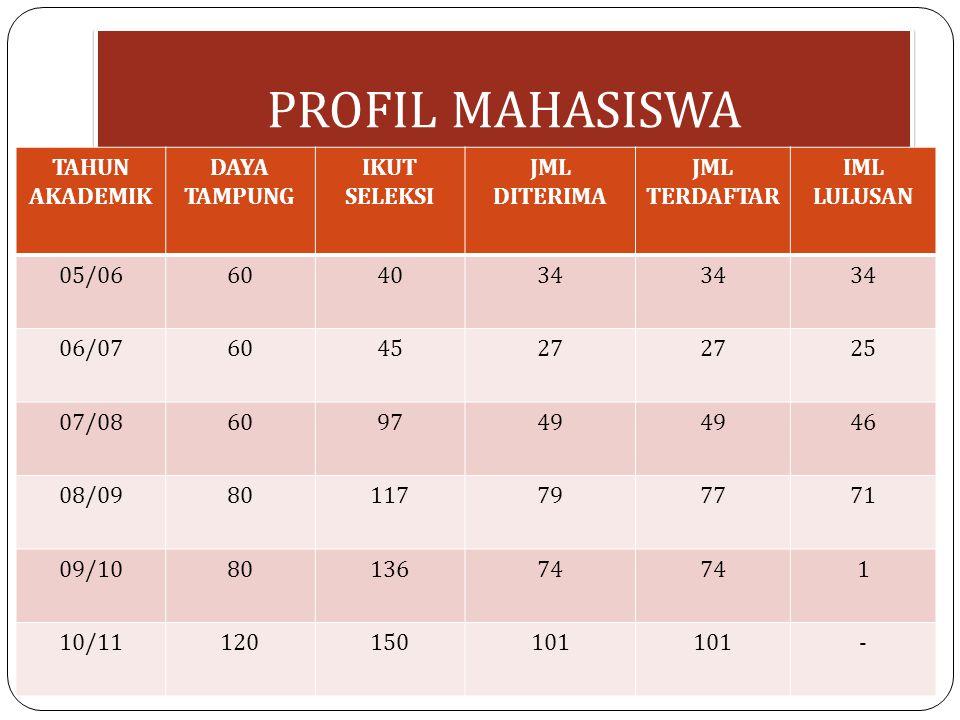 PROFIL MAHASISWA TAHUN AKADEMIK DAYA TAMPUNG IKUT SELEKSI JML DITERIMA JML TERDAFTAR IML LULUSAN 05/06604034 06/07604527 25 07/08609749 46 08/09801177