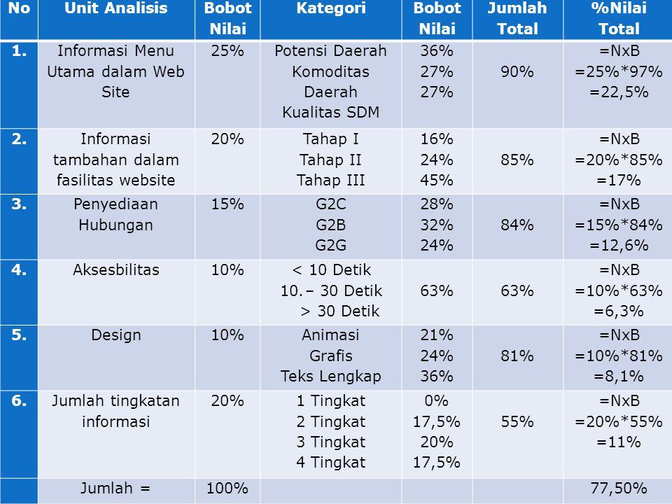 NoUnit Analisis Bobot Nilai Kategori Bobot Nilai Jumlah Total %Nilai Total 1.