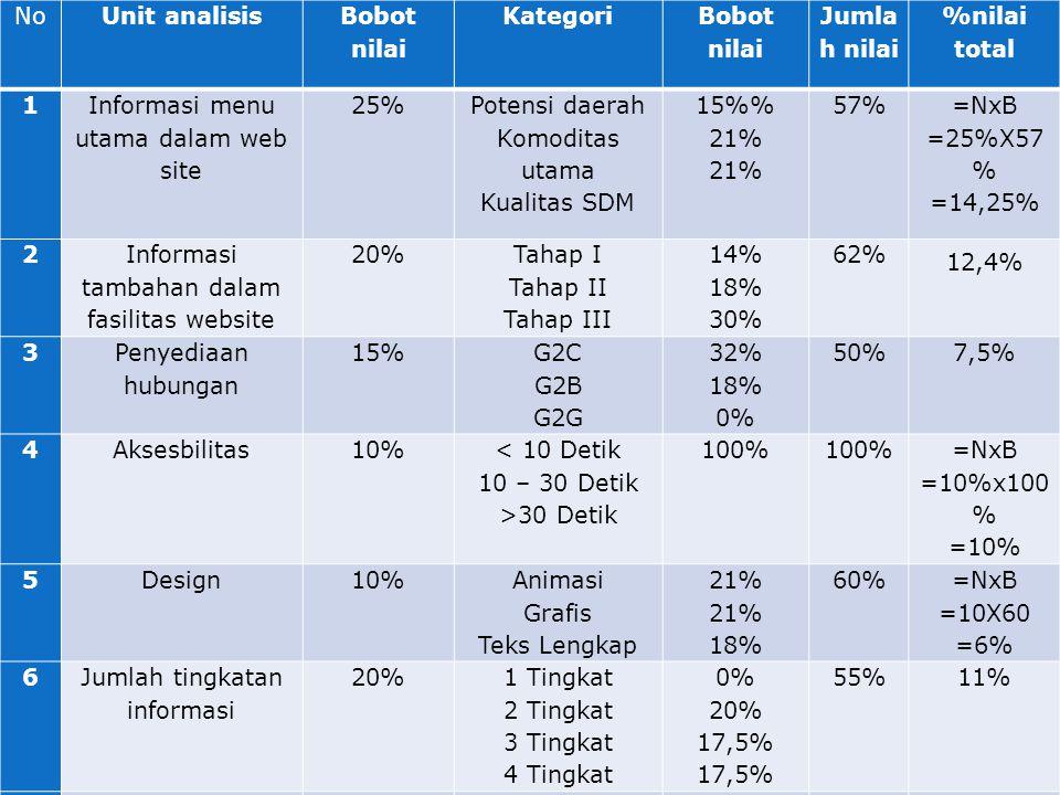 NoUnit analisis Bobot nilai Kategori Bobot nilai Jumla h nilai %nilai total 1 Informasi menu utama dalam web site 25% Potensi daerah Komoditas utama Kualitas SDM 15% 21% 57% =NxB =25%X57 % =14,25% 2 Informasi tambahan dalam fasilitas website 20% Tahap I Tahap II Tahap III 14% 18% 30% 62% 12,4% 3 Penyediaan hubungan 15% G2C G2B G2G 32% 18% 0% 50%7,5% 4Aksesbilitas10% < 10 Detik 10 – 30 Detik >30 Detik 100% =NxB =10%x100 % =10% 5Design10% Animasi Grafis Teks Lengkap 21% 18% 60% =NxB =10X60 =6% 6 Jumlah tingkatan informasi 20% 1 Tingkat 2 Tingkat 3 Tingkat 4 Tingkat 0% 20% 17,5% 55%11% JUMLAH100% 61,15%