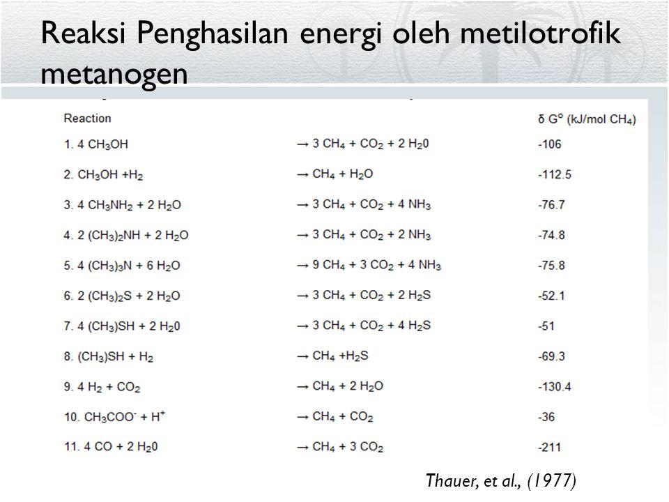 Reaksi Penghasilan energi oleh metilotrofik metanogen Thauer, et al., (1977)