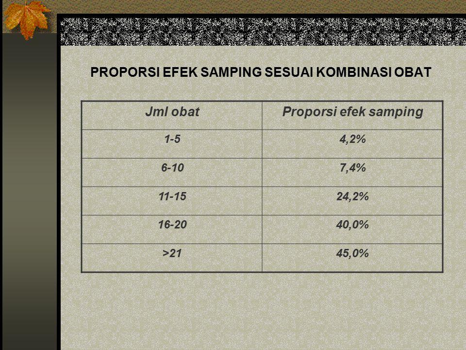 PROPORSI EFEK SAMPING SESUAI KOMBINASI OBAT Jml obatProporsi efek samping 1-54,2% 6-107,4% 11-1524,2% 16-2040,0% >2145,0%