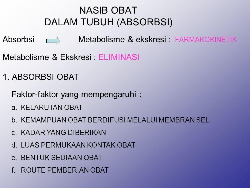 NASIB OBAT DALAM TUBUH (ABSORBSI) AbsorbsiMetabolisme & ekskresi : FARMAKOKINETIK Metabolisme & Ekskresi : ELIMINASI 1.ABSORBSI OBAT Faktor-faktor yang mempengaruhi : a.KELARUTAN OBAT b.KEMAMPUAN OBAT BERDIFUSI MELALUI MEMBRAN SEL c.KADAR YANG DIBERIKAN d.LUAS PERMUKAAN KONTAK OBAT e.BENTUK SEDIAAN OBAT f.ROUTE PEMBERIAN OBAT
