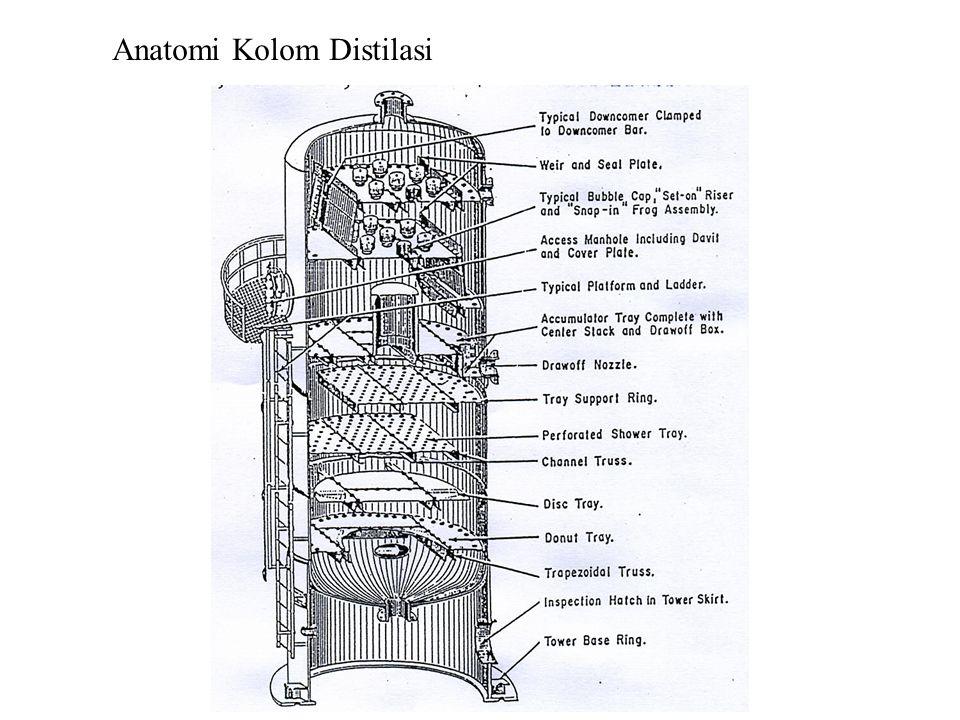 Anatomi Kolom Distilasi