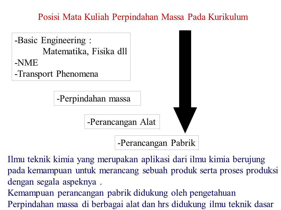 Posisi Mata Kuliah Perpindahan Massa Pada Kurikulum -Basic Engineering : Matematika, Fisika dll -NME -Transport Phenomena -Perpindahan massa -Perancan