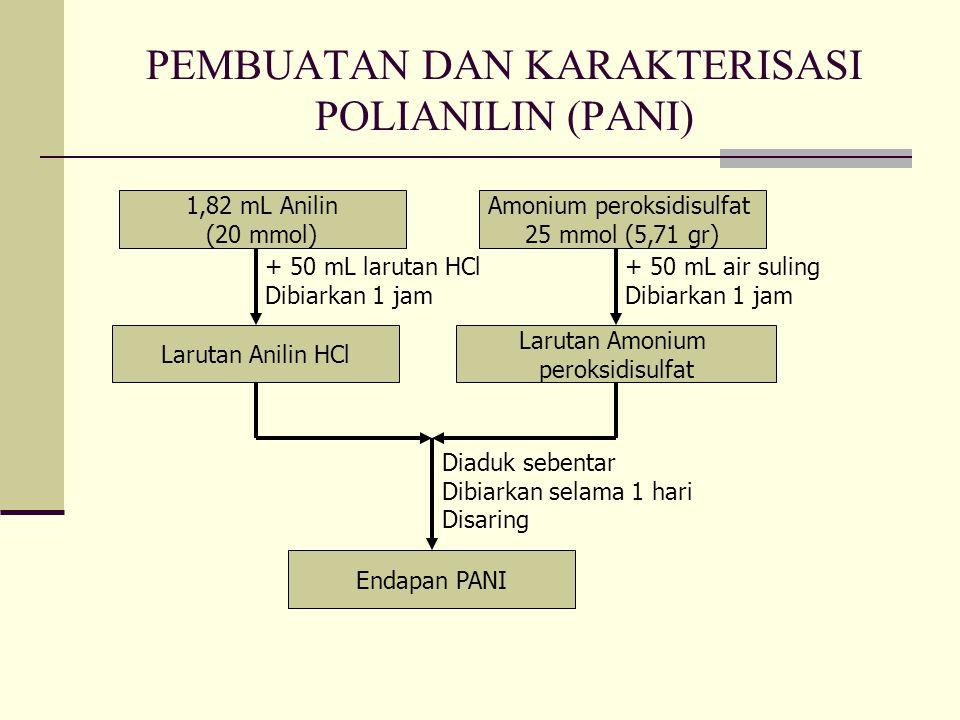 PEMBUATAN DAN KARAKTERISASI POLIANILIN (PANI) 1,82 mL Anilin (20 mmol) + 50 mL larutan HCl Dibiarkan 1 jam Larutan Anilin HCl Amonium peroksidisulfat 25 mmol (5,71 gr) Larutan Amonium peroksidisulfat + 50 mL air suling Dibiarkan 1 jam Diaduk sebentar Dibiarkan selama 1 hari Disaring Endapan PANI