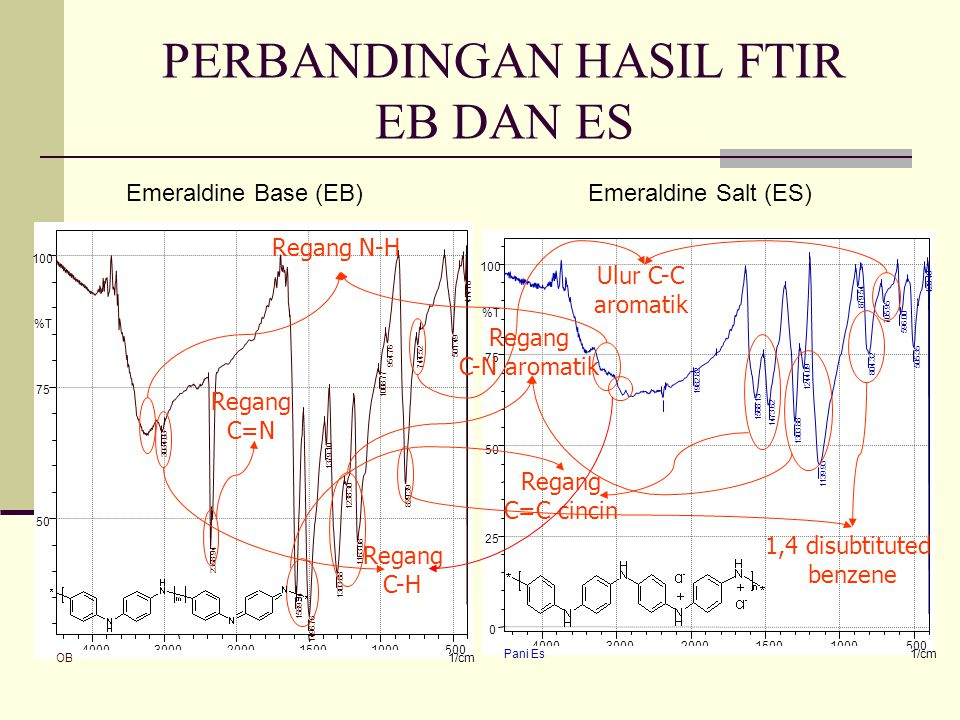 PERBANDINGAN HASIL FTIR EB DAN ES Regang N-H 1,4 disubtituted benzene Regang C=C cincin Regang C-N aromatik Regang C=N Regang C-H Ulur C-C aromatik Emeraldine Base (EB)Emeraldine Salt (ES)