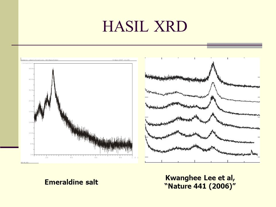 HASIL XRD Emeraldine salt Kwanghee Lee et al, Nature 441 (2006)