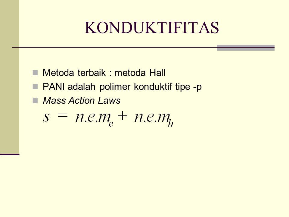 KONDUKTIFITAS Metoda terbaik : metoda Hall PANI adalah polimer konduktif tipe -p Mass Action Laws