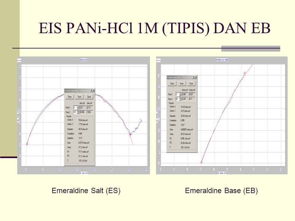 EIS PANi-HCl 1M (TIPIS) DAN EB Emeraldine Salt (ES)Emeraldine Base (EB)