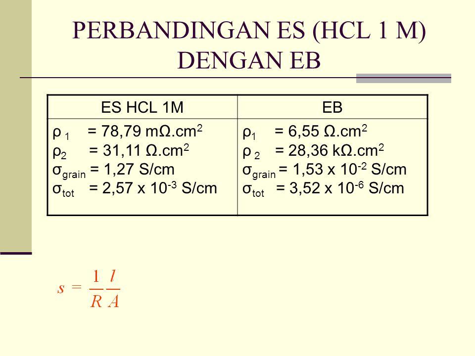 PERBANDINGAN ES (HCL 1 M) DENGAN EB ES HCL 1MEB ρ 1 = 78,79 mΩ.cm 2 ρ 2 = 31,11 Ω.cm 2 σ grain = 1,27 S/cm σ tot = 2,57 x 10 -3 S/cm ρ 1 = 6,55 Ω.cm 2 ρ 2 = 28,36 kΩ.cm 2 σ grain = 1,53 x 10 -2 S/cm σ tot = 3,52 x 10 -6 S/cm