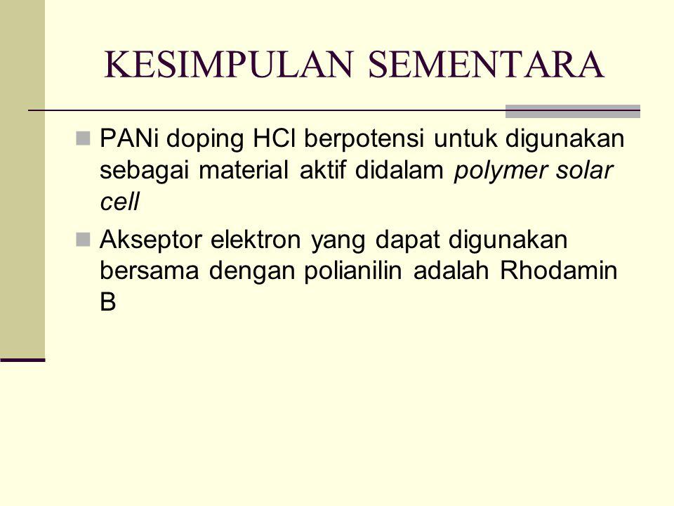 KESIMPULAN SEMENTARA PANi doping HCl berpotensi untuk digunakan sebagai material aktif didalam polymer solar cell Akseptor elektron yang dapat digunakan bersama dengan polianilin adalah Rhodamin B