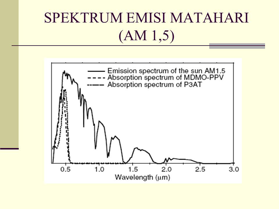 SPEKTRUM EMISI MATAHARI (AM 1,5)