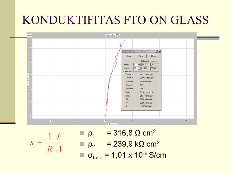 KONDUKTIFITAS FTO ON GLASS ρ 1 = 316,8 Ω cm 2 ρ 2 = 239,9 kΩ cm 2 σ total = 1,01 x 10 -6 S/cm