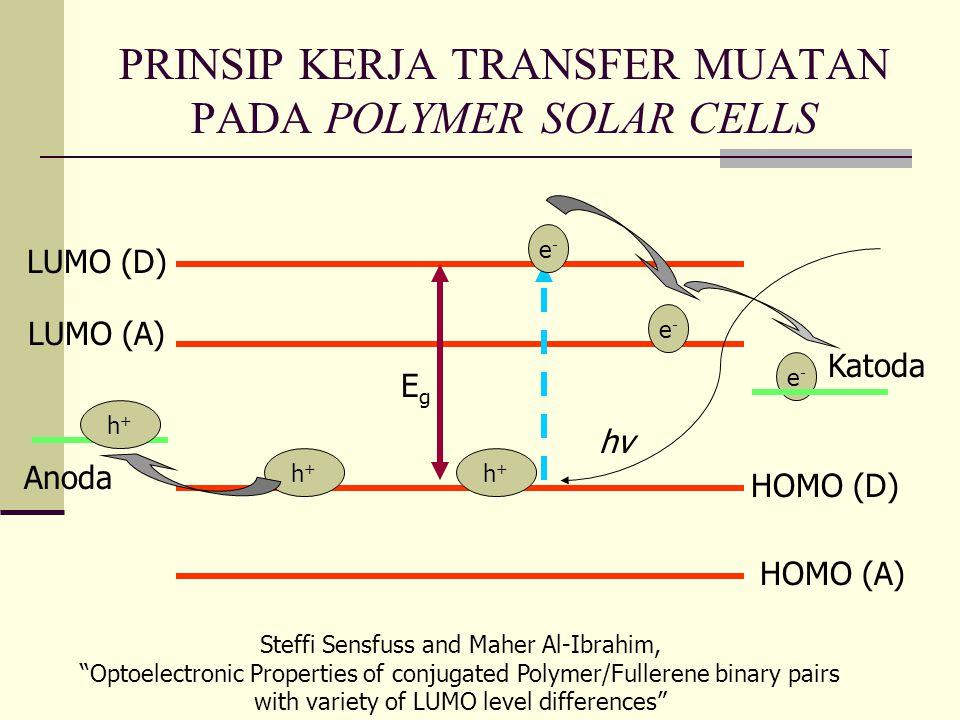 PRINSIP KERJA TRANSFER MUATAN PADA POLYMER SOLAR CELLS h+h+ h+h+ e-e- e-e- e-e- h+h+ LUMO (D) LUMO (A) HOMO (D) HOMO (A) EgEg hνhν Anoda Katoda Steffi Sensfuss and Maher Al-Ibrahim, Optoelectronic Properties of conjugated Polymer/Fullerene binary pairs with variety of LUMO level differences