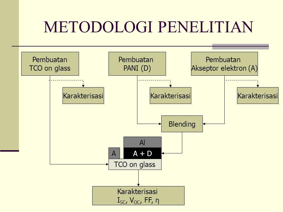 METODOLOGI PENELITIAN Pembuatan PANI (D) Pembuatan Akseptor elektron (A) Pembuatan TCO on glass Blending Karakterisasi TCO on glass A + D Al A Karakterisasi I SC, V OC, FF, η