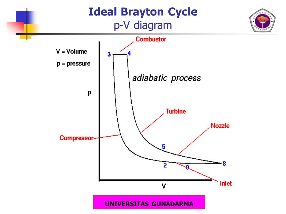 UNIVERSITAS GUNADARMA Ideal Brayton Cycle p-V diagram