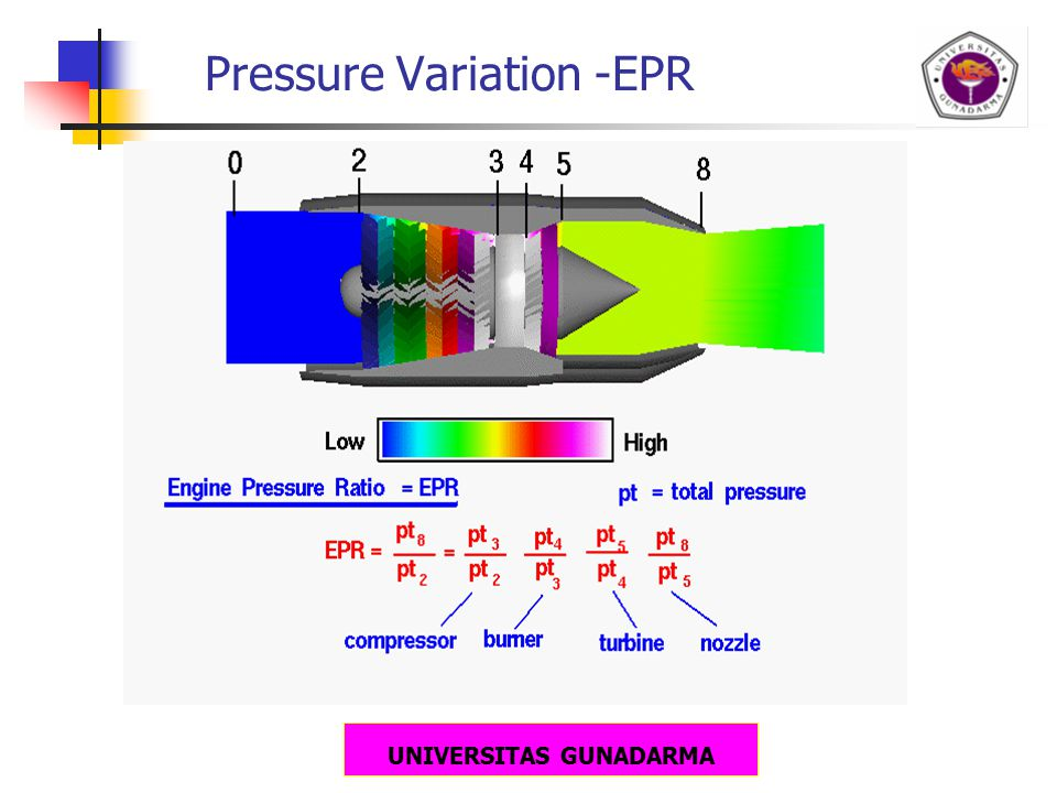 UNIVERSITAS GUNADARMA Pressure Variation -EPR