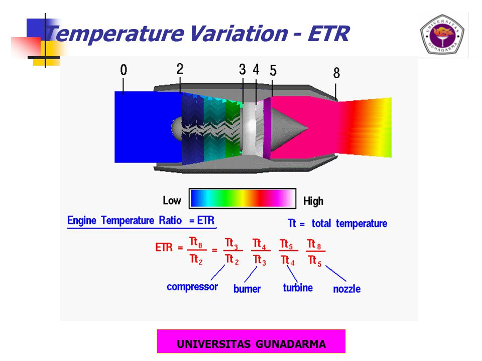 UNIVERSITAS GUNADARMA Temperature Variation - ETR