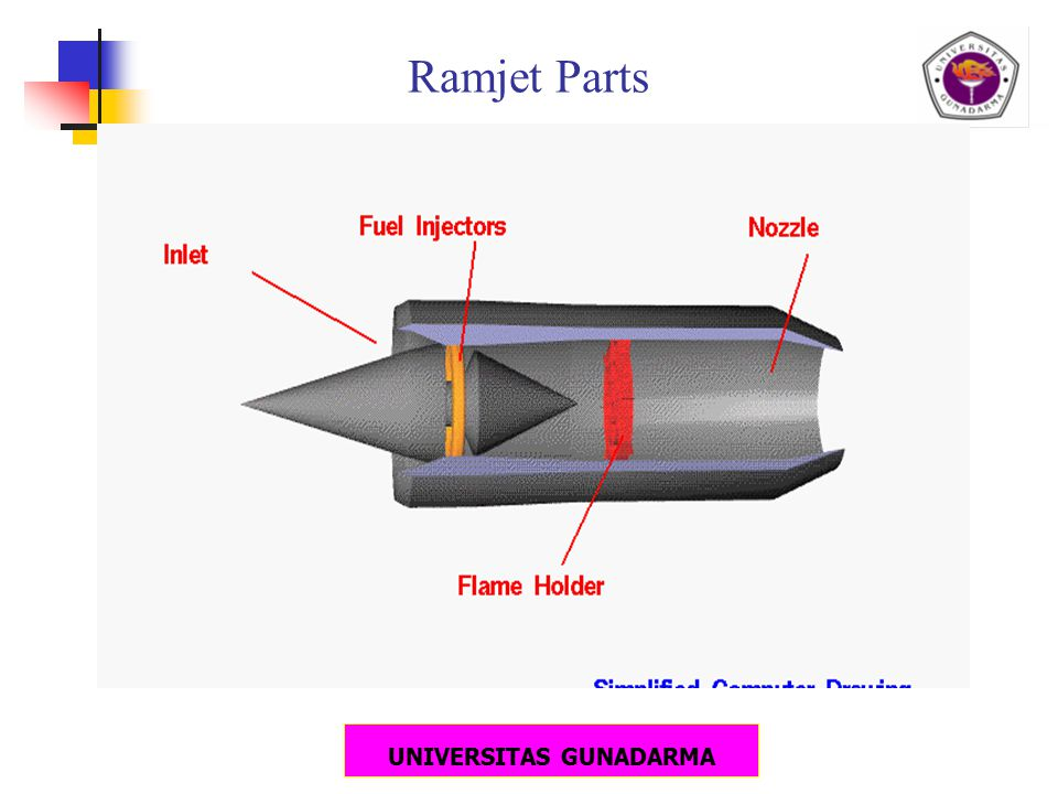 UNIVERSITAS GUNADARMA Ramjet Parts
