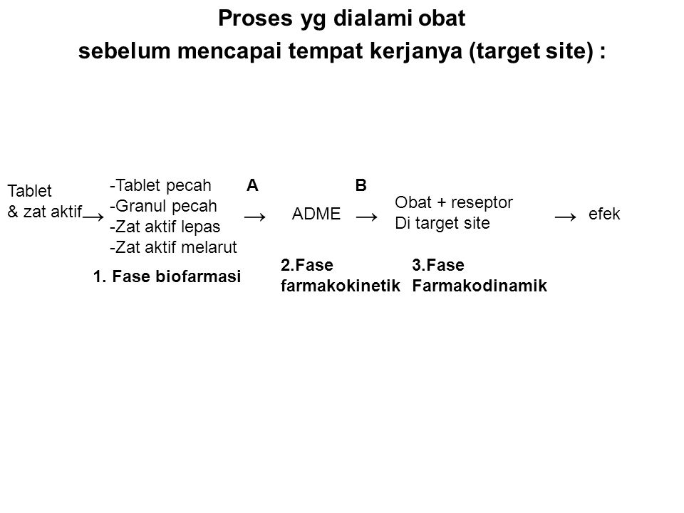 Proses yg dialami obat sebelum mencapai tempat kerjanya (target site) : → → → → Tablet & zat aktif -Tablet pecah -Granul pecah -Zat aktif lepas -Zat a