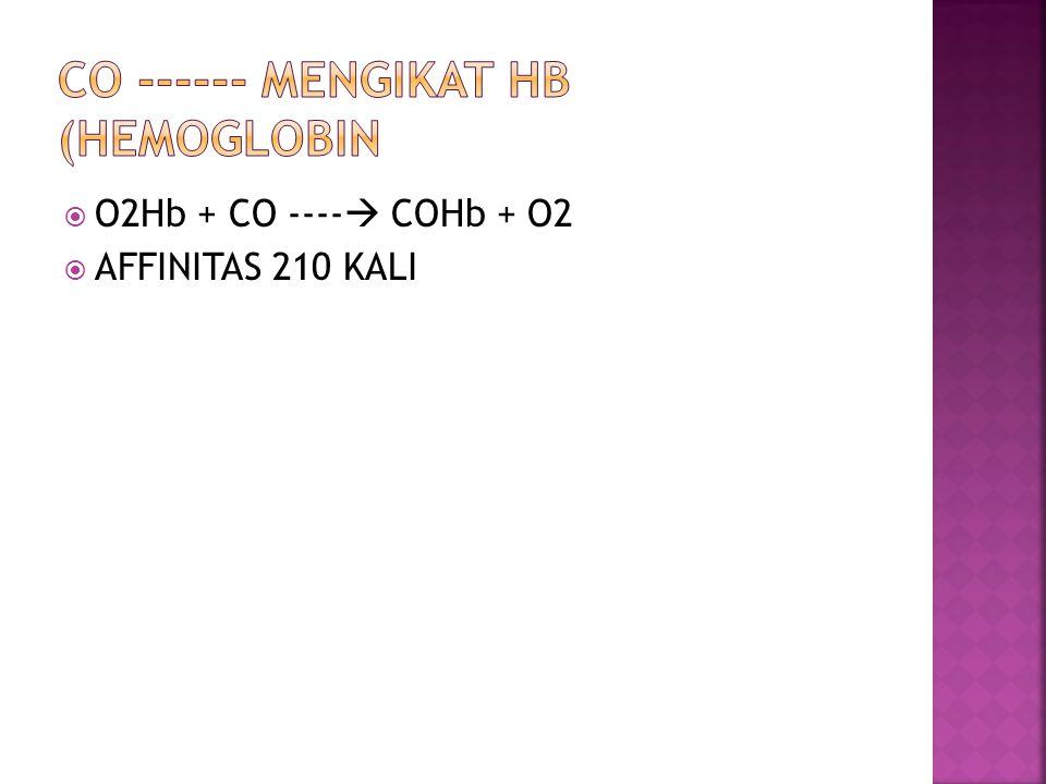  O2Hb + CO ----  COHb + O2  AFFINITAS 210 KALI