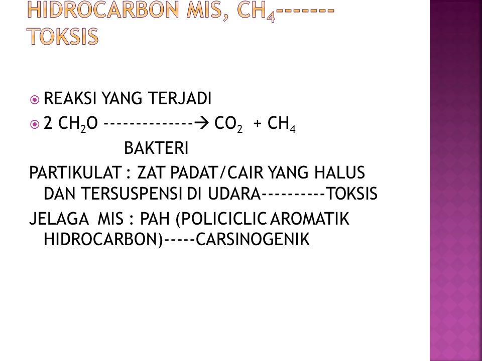  REAKSI YANG TERJADI  2 CH 2 O --------------  CO 2 + CH 4 BAKTERI PARTIKULAT : ZAT PADAT/CAIR YANG HALUS DAN TERSUSPENSI DI UDARA----------TOKSIS JELAGA MIS : PAH (POLICICLIC AROMATIK HIDROCARBON)-----CARSINOGENIK