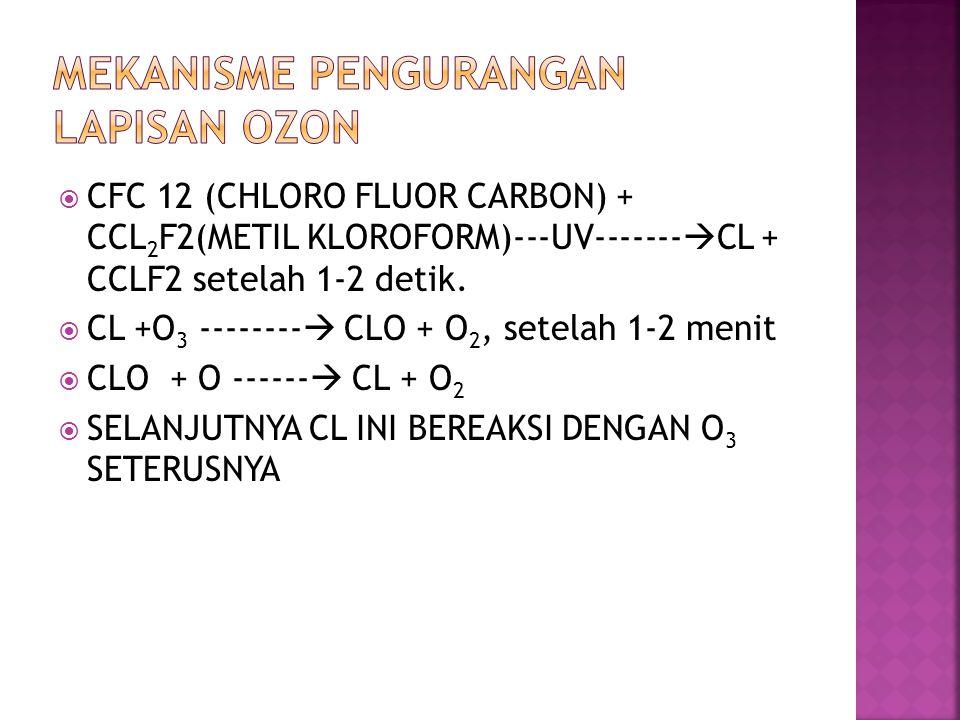  CFC 12 (CHLORO FLUOR CARBON) + CCL 2 F2(METIL KLOROFORM)---UV-------  CL + CCLF2 setelah 1-2 detik.