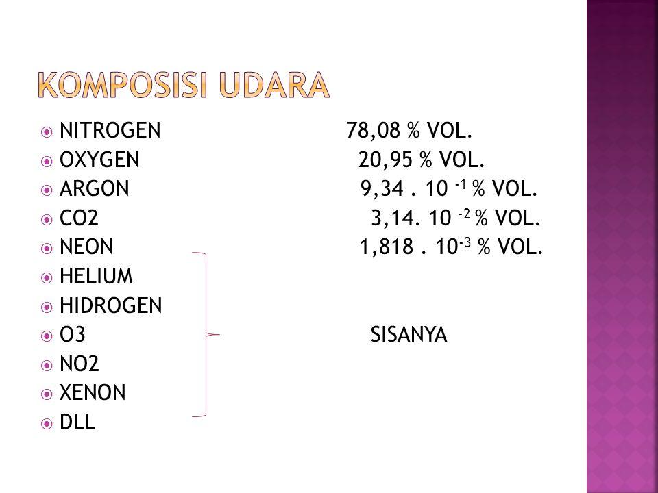  NITROGEN 78,08 % VOL.  OXYGEN 20,95 % VOL.  ARGON 9,34.