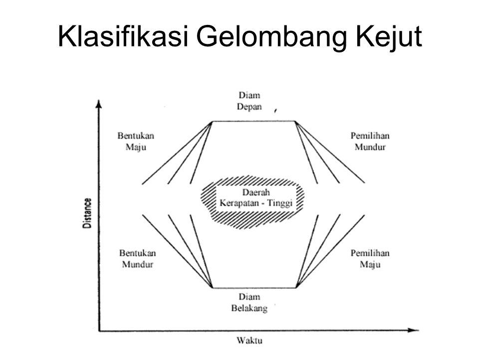 Klasifikasi Gelombang Kejut