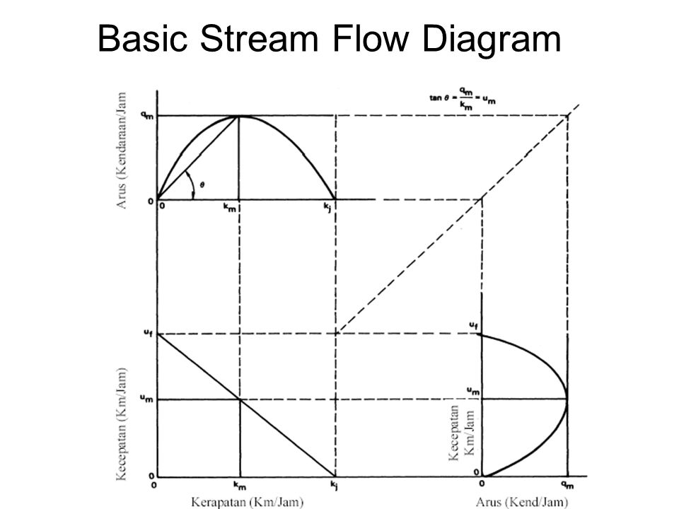 Basic Stream Flow Diagram