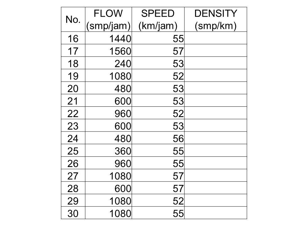 No. FLOW (smp/jam) SPEED (km/jam) DENSITY (smp/km) 16144055 17156057 1824053 19108052 2048053 2160053 2296052 2360053 2448056 2536055 2696055 27108057