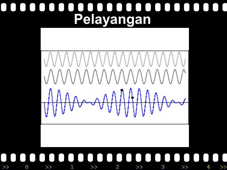 >>0 >>1 >> 2 >> 3 >> 4 >> Pada persamaan di atas, amplitudo bergantung t. Amplitudo menjadi maksimum dua kali dalam satu siklus: cos  't = 1 dan -1: