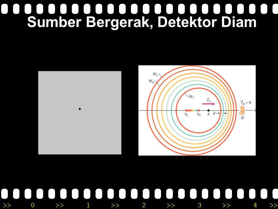 >>0 >>1 >> 2 >> 3 >> 4 >> Sumber Bergerak, Detektor Diam Sumber diam: Jarak antara dua wavefront dengan perioda T Jika sumber bergerak mendekati detek