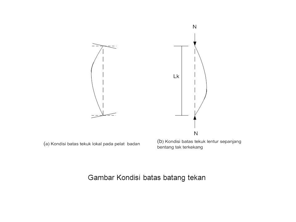 Gambar Kondisi batas batang tekan