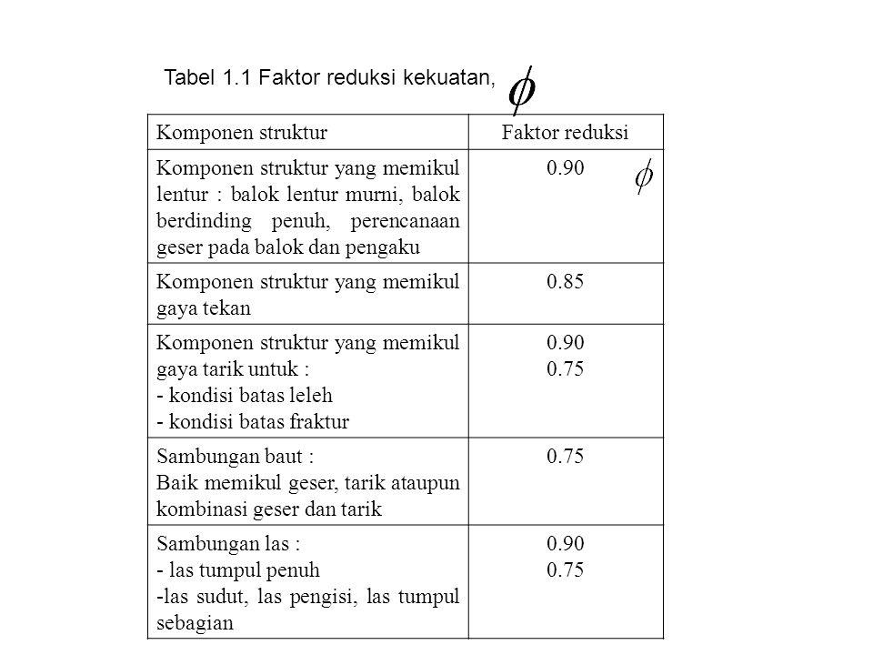 Tabel 1.1 Faktor reduksi kekuatan, Komponen strukturFaktor reduksi Komponen struktur yang memikul lentur : balok lentur murni, balok berdinding penuh,