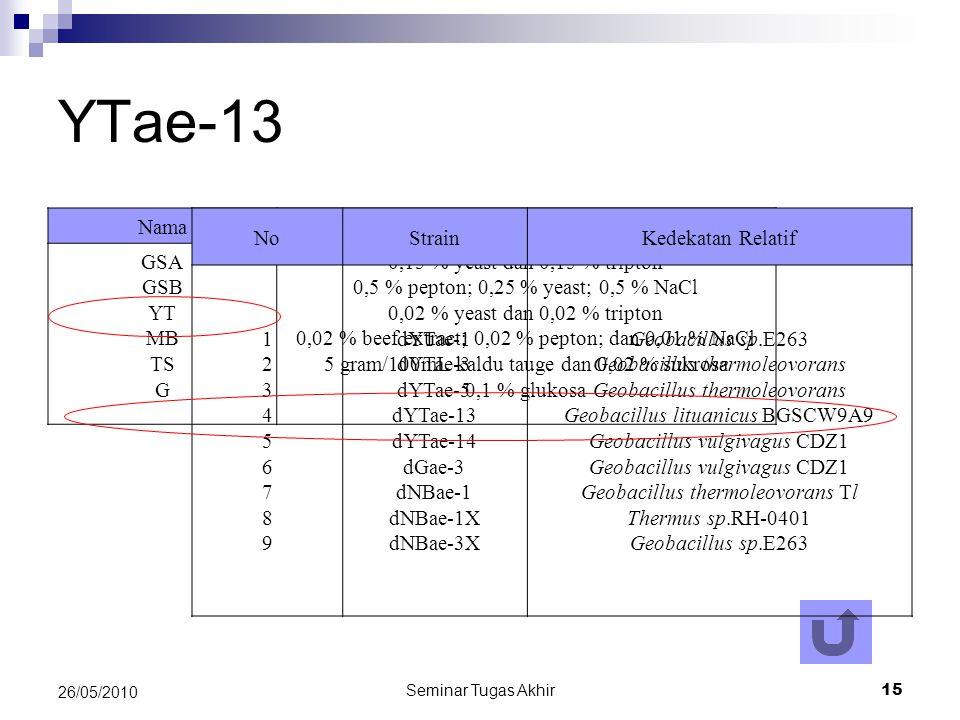Seminar Tugas Akhir 15 26/05/2010 YTae-13 NamaKomposisi GSA GSB YT MB TS G 0,15 % yeast dan 0,15 % tripton 0,5 % pepton; 0,25 % yeast; 0,5 % NaCl 0,02