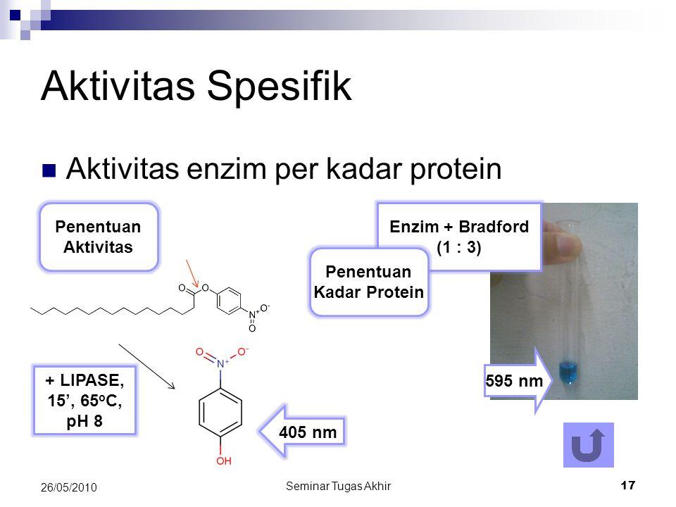 Seminar Tugas Akhir 17 26/05/2010 Aktivitas Spesifik Aktivitas enzim per kadar protein Enzim + Bradford (1 : 3) Penentuan Kadar Protein Penentuan Aktivitas 595 nm + LIPASE, 15', 65 o C, pH 8 405 nm