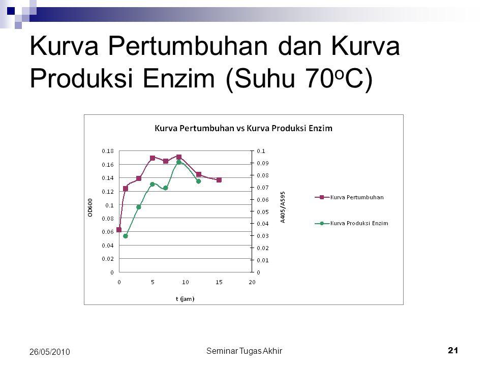 Seminar Tugas Akhir 21 26/05/2010 Kurva Pertumbuhan dan Kurva Produksi Enzim (Suhu 70 o C)