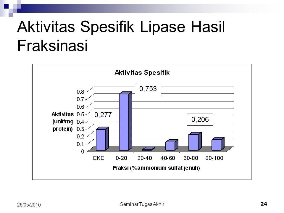 Seminar Tugas Akhir 24 26/05/2010 Aktivitas Spesifik Lipase Hasil Fraksinasi 0,753 0,206 0,277