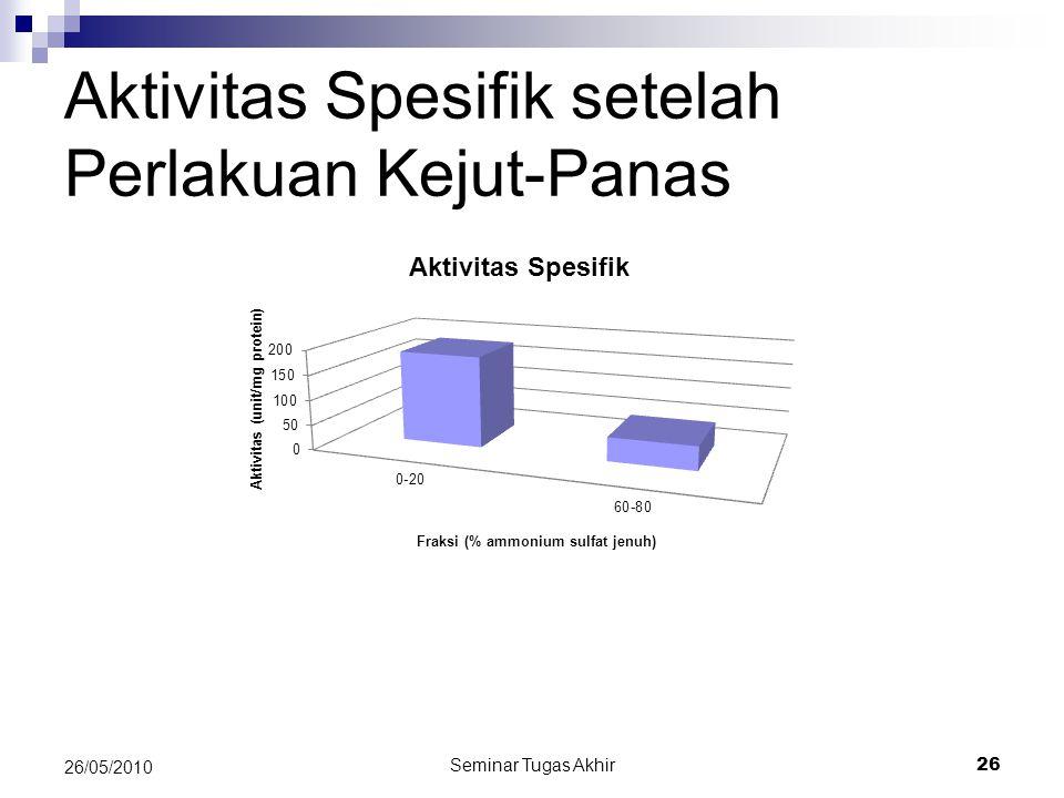 Aktivitas Spesifik setelah Perlakuan Kejut-Panas Seminar Tugas Akhir 26 26/05/2010